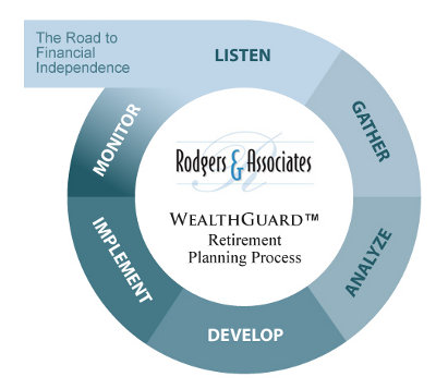 Retirement Planning Process
