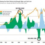 Buy Fear, Sell Greed – Good Advice, but Who's Listening?