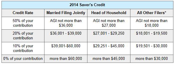 2014 Saver's Credit Chart