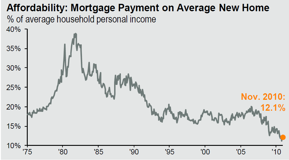 Affordability-Mortgage-Payment-on-Average-New-Home