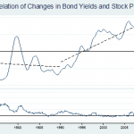 Interest Rates and Stock Prices