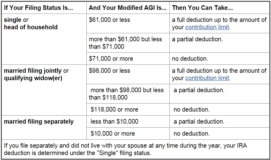 2015 IRA Deduction Limits – Modified AGI if You Are Covered by Employer Plan