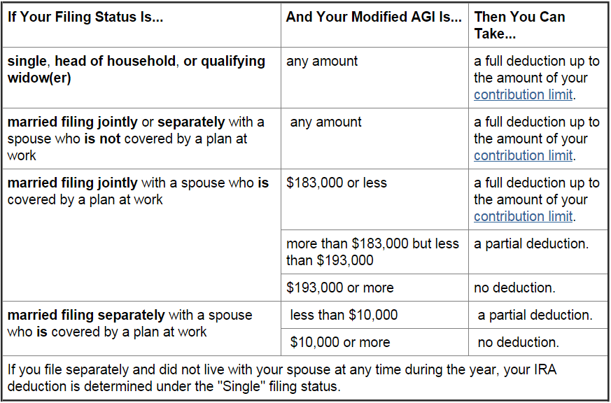 2015 IRA Deduction Limits – Modified AGI if You Are Not Covered by Employer Plan