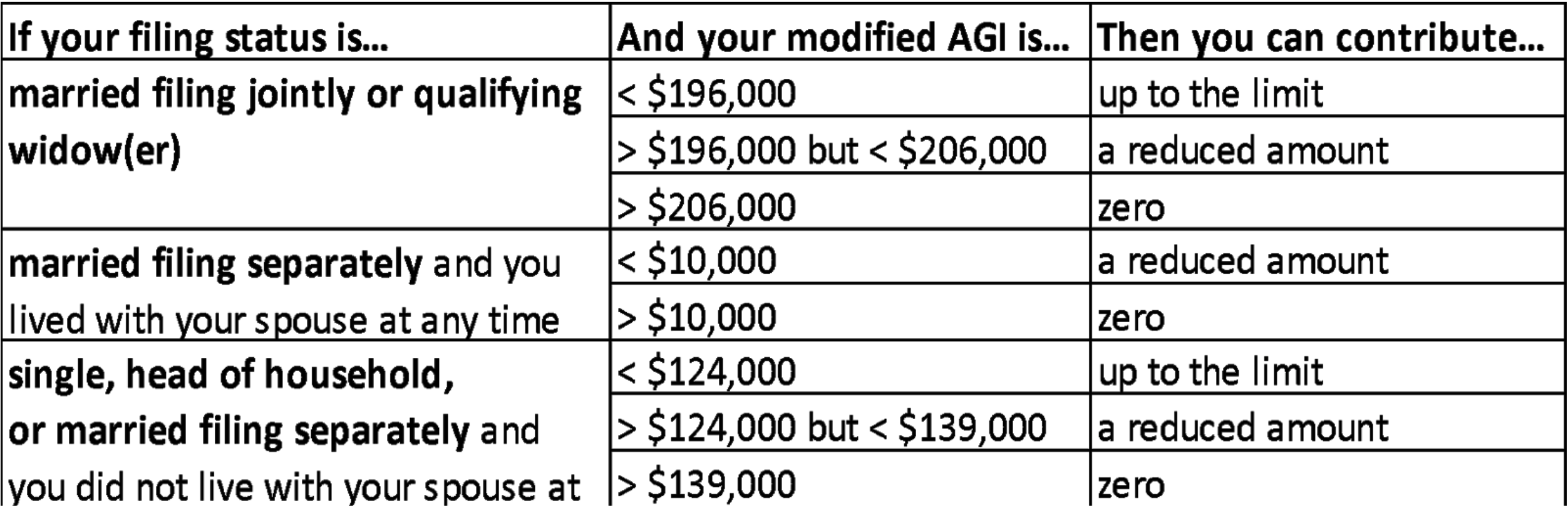 IRS Contribution Limits