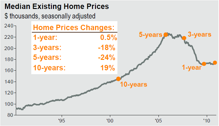 Median-Existing-Home-Prices