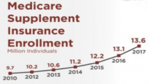 Medicare Supplement Insurance Enrollment