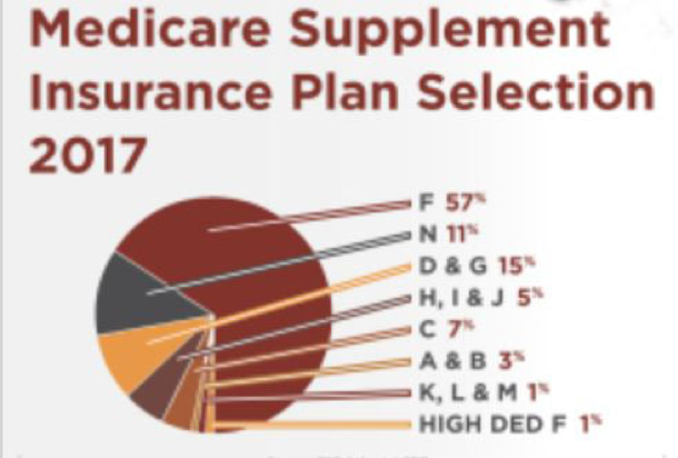 Medicare Supplement Insurance Plan Selection 2017