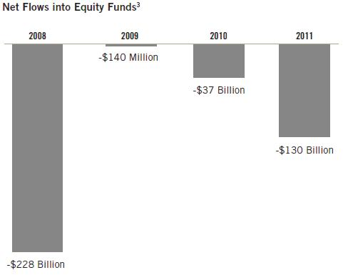 Net Flows into Equity Funds Chart