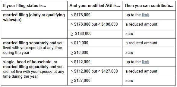 Roth ira single limit 2013