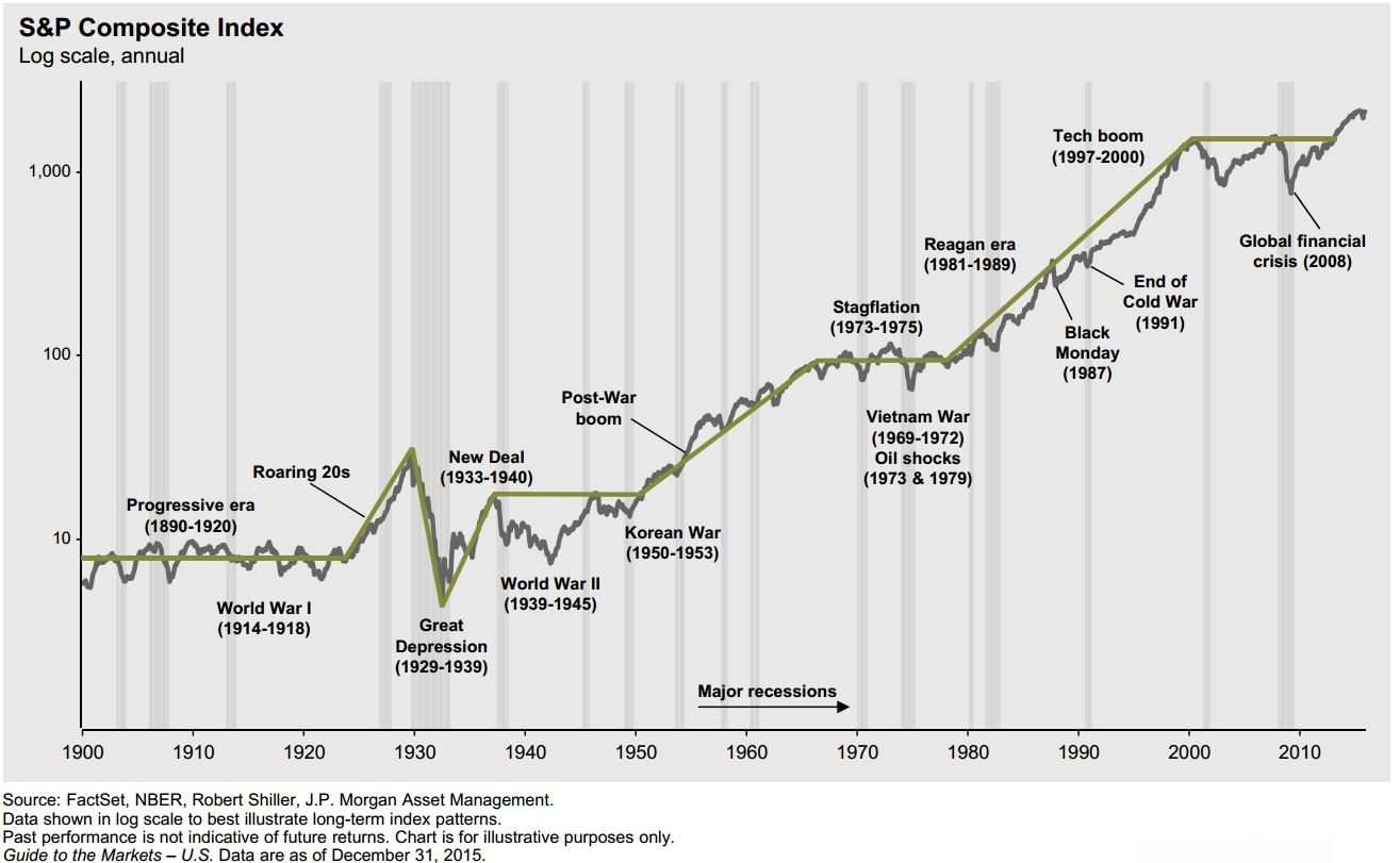 S&P 500 graphic