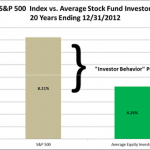 5 Ways to Underperform Your Own Investments