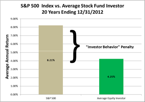 S&P 500 vs Average Stock Fund Investor Chart
