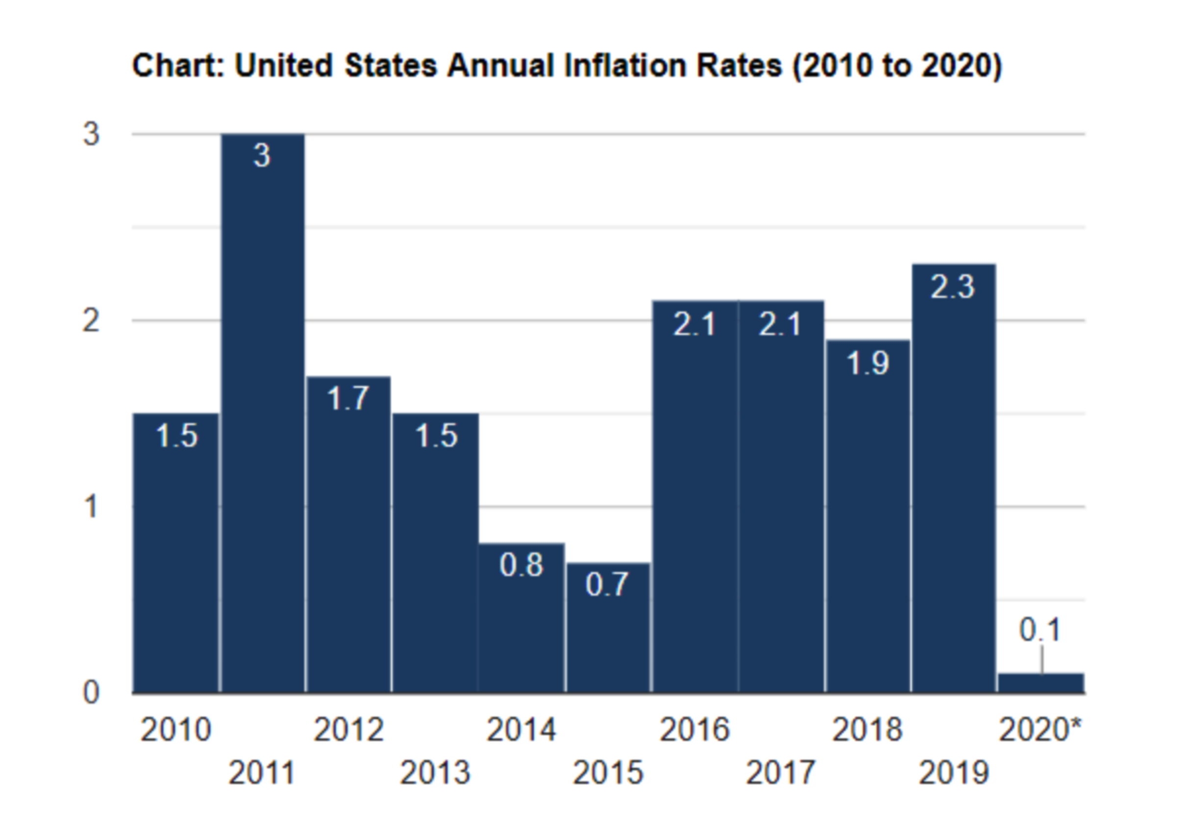 US Annual Inflation Rates