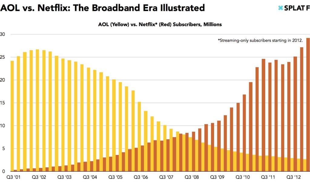 AOL and Netflix Chart