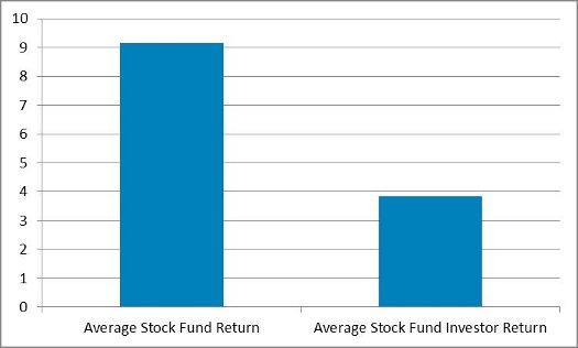Graph comparing average returns