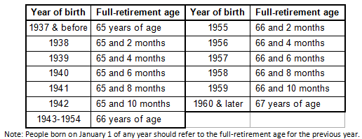 Birth Year to Full-Retirement Age Table