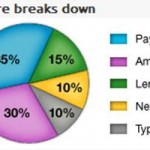 Surprising Facts About Your Credit Score
