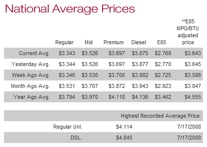 National Average Gas Prices - AAA