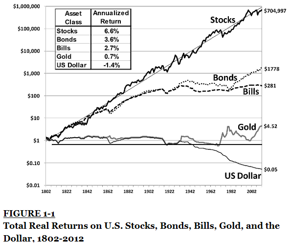 Real Return on Stocks (Chart)