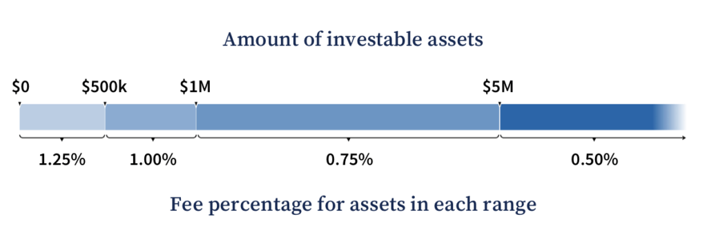 A chart showing the fee percentage per range of investable assets. Clients pay one and a quarter percent on the first five-hundred thousand dollars, one percent on money between five-hundred thousand dollars and one million dollars, three-quarters of one percent on assets between one million and five million dollars, and one half of one percent on assets above five million dollars.
