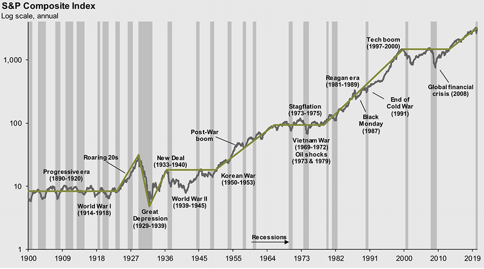 S&P Composite Index values chart from year 1900 to 2019
